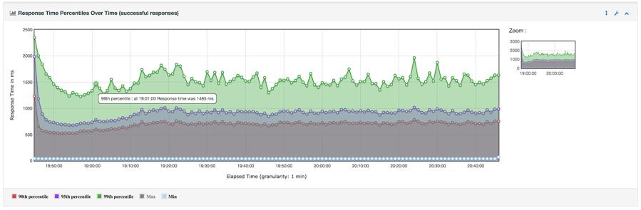 JMeter HTML5 Graphs